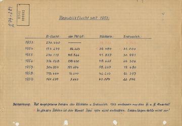 Statistik zur Republikflucht in den Jahren 1953 bis 1959