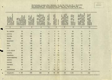 Statistik über Verhaftungen nach dem Volksaufstand des 17. Juni 1953