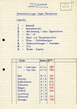 Tarnbezeichnungen der HV A für Residenturen in den Auslandsvertretungen der DDR