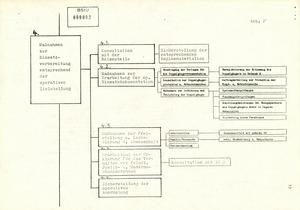 Schema der HV A zur Vorbereitung von DDR-IM für den Einsatz im Operationsgebiet